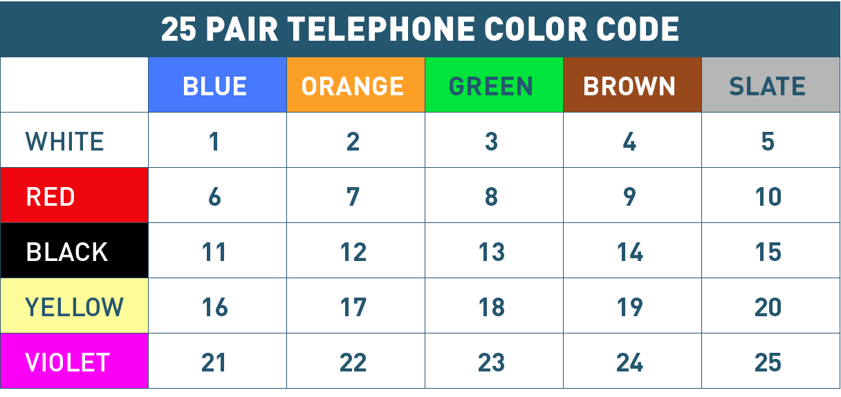 phone wire color code  | catvtraining.com
